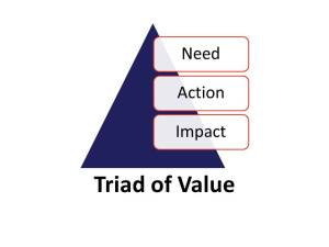 Triad of Value