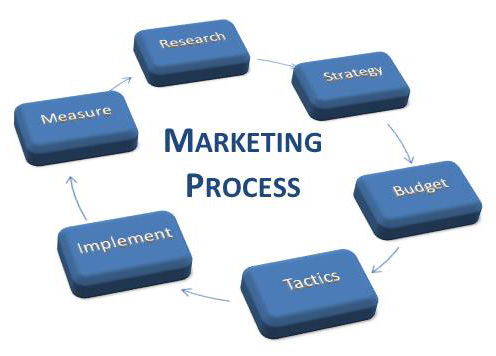 Complete Property Marketing Service